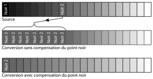 Compensation du point noir