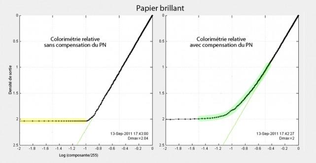 Compensation du noir papier brillant